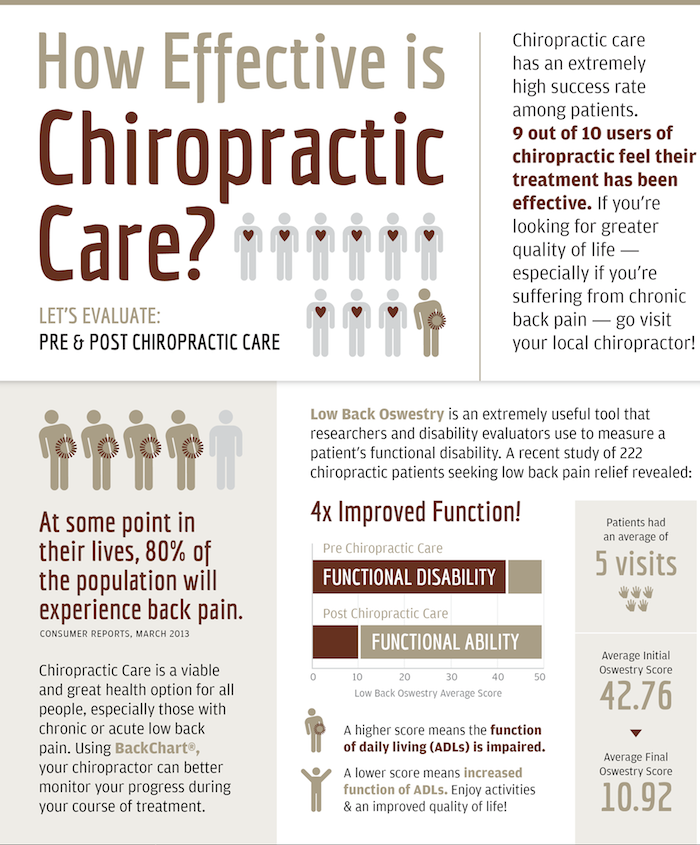 Chiropractic Effectiveness Infographic